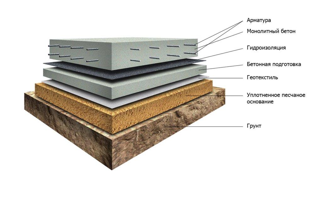 Монолитный плитный фундамент: структура