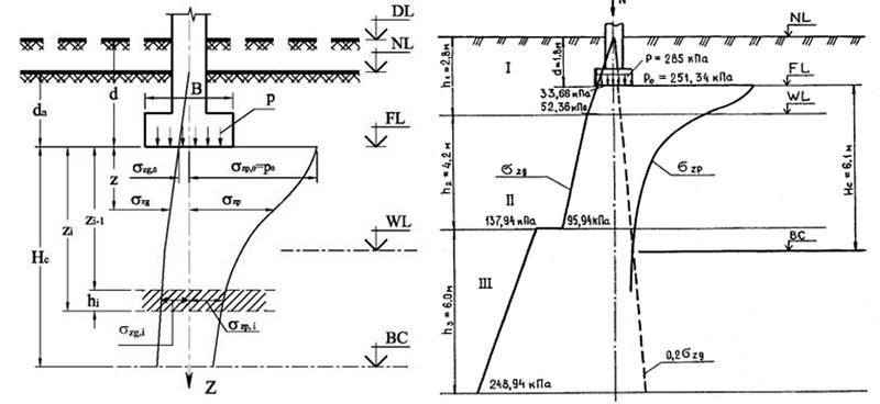 Несколько схем расчета по методике суммирования усадки слоев грунта
