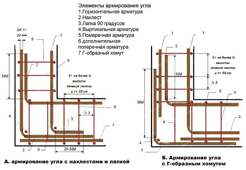 Схемы укладки прутьев арматуры в ленте основания