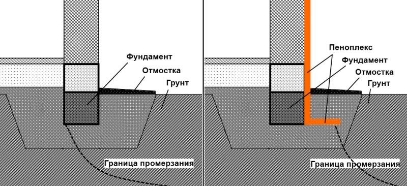 Влияние утепления на границы промерзания грунта вокруг фундамента
