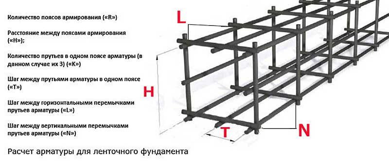 Параметры арматуры при расчете каркаса для ленточного фундамента