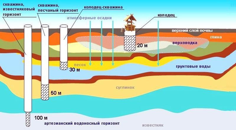 Расположение грунтовых вод в разрезе