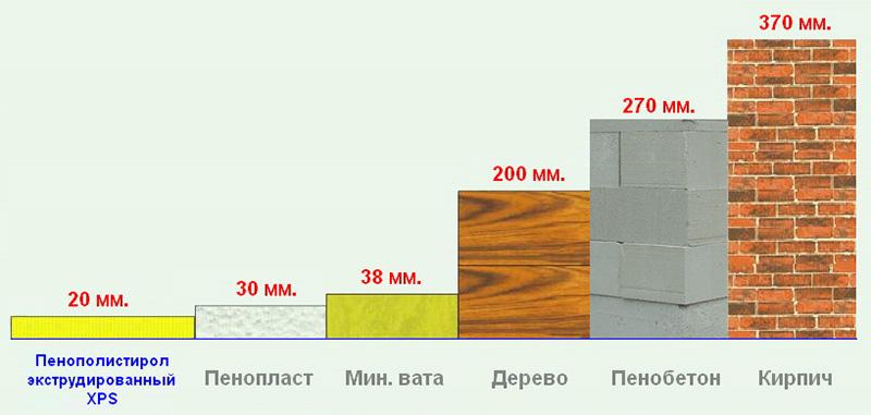 Зависимость теплопроводности от толщины утеплителя