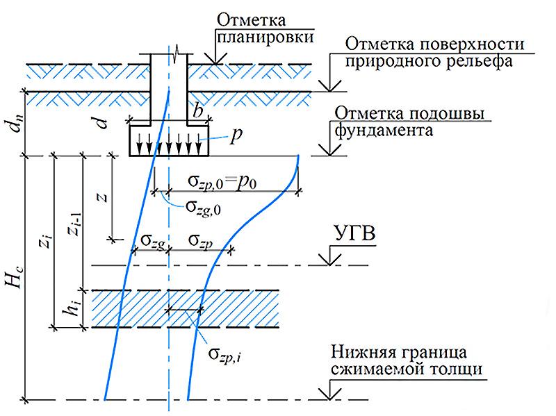 Распределение напряжений по вертикальным осям