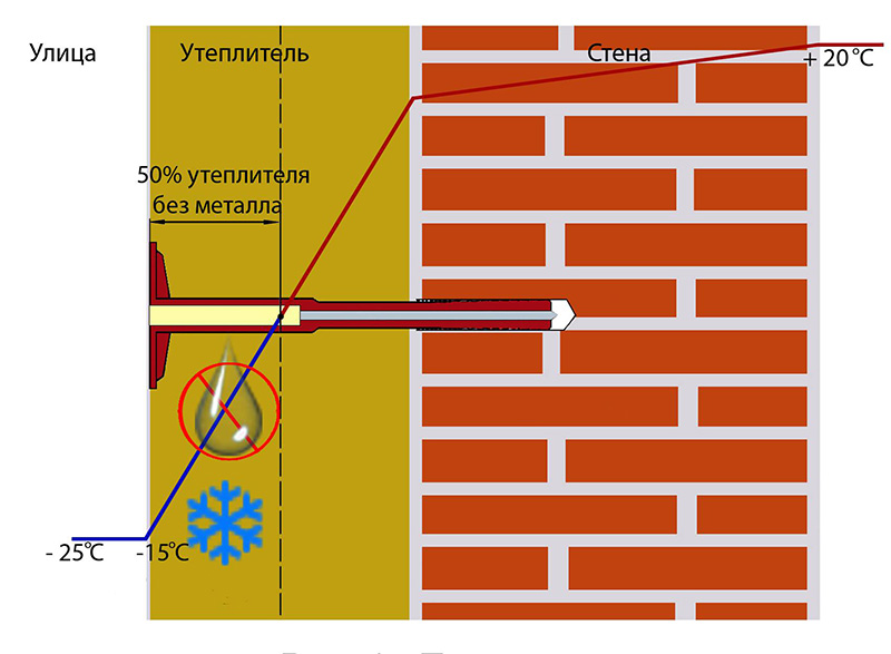Положительное влияние утепления стен фундамента на проникновение влаги