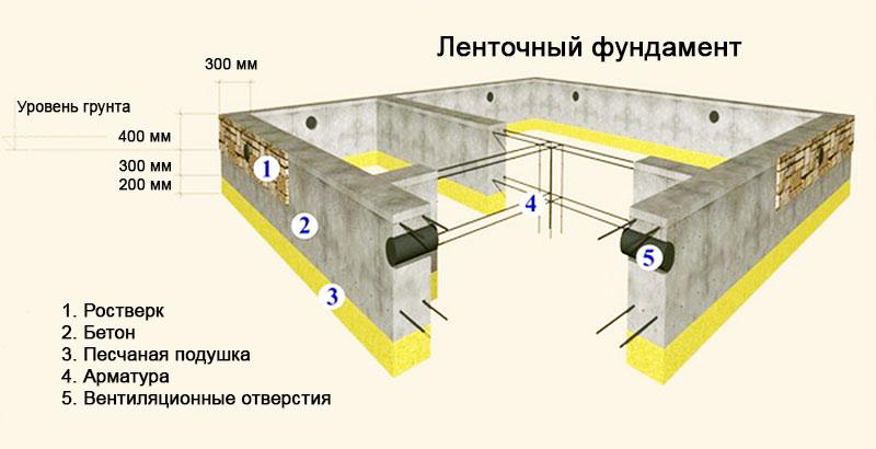 Расчетные параметры ленточного фундамента