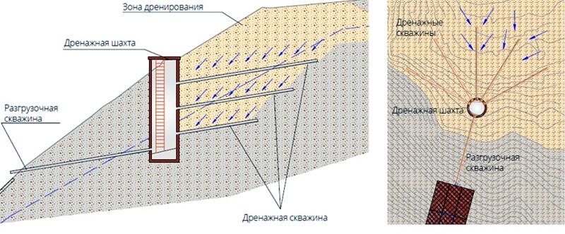 Лучевая схема дренажа