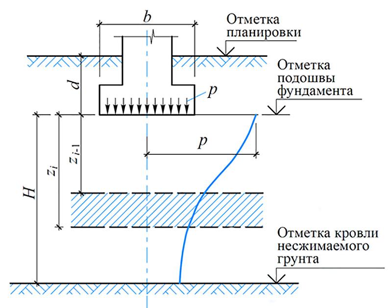 Схема слоя грунта линейно деформируемого
