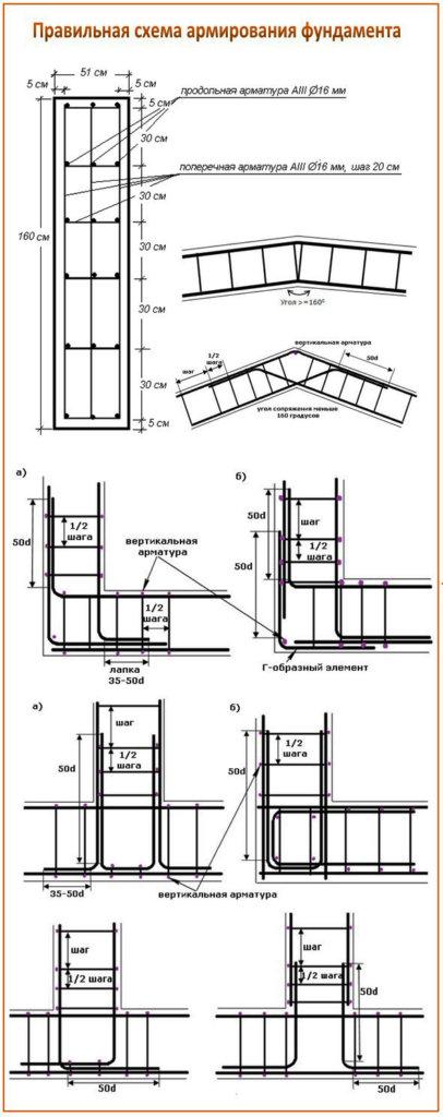 Как вязать арматуру для фундамента схема
