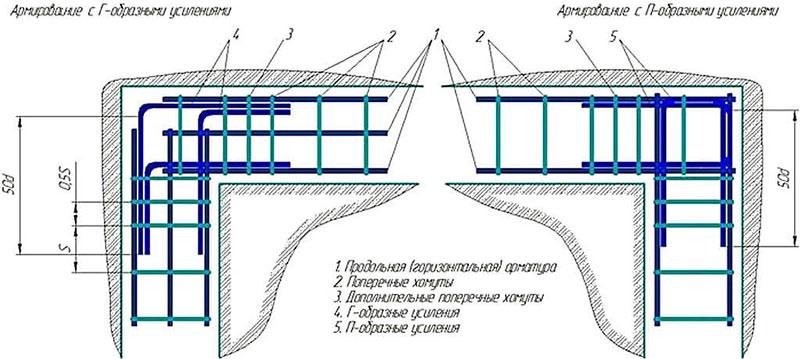 Армирование ленты с Г-образными и П-образными усилениями