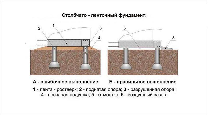 Столбчатое основание с бетонным ростверком