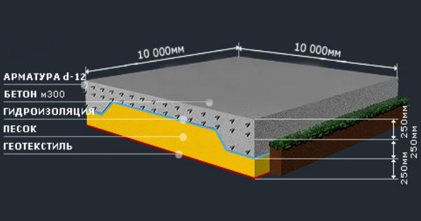 Фундамент на плавающей подушке