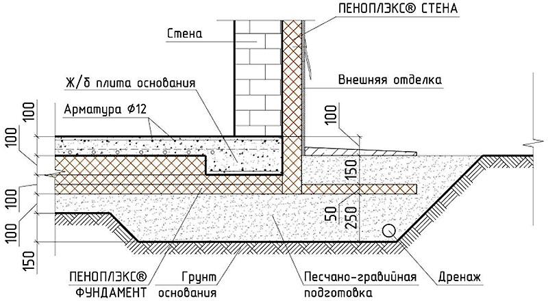 Утепление отмостки пеноплексом