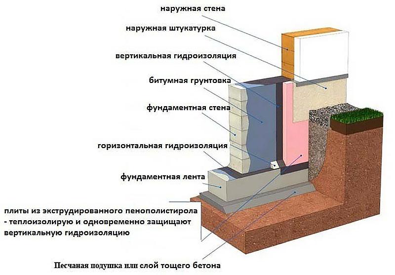 Схема гидроизоляции ленточного основания