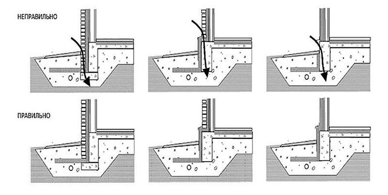 Схема утепления отмостки пеноплексом