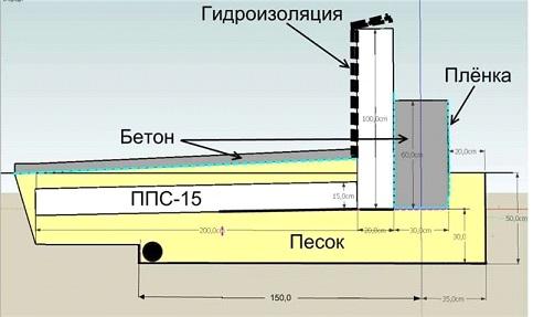 Параметры и пропорции утепленной отмостки