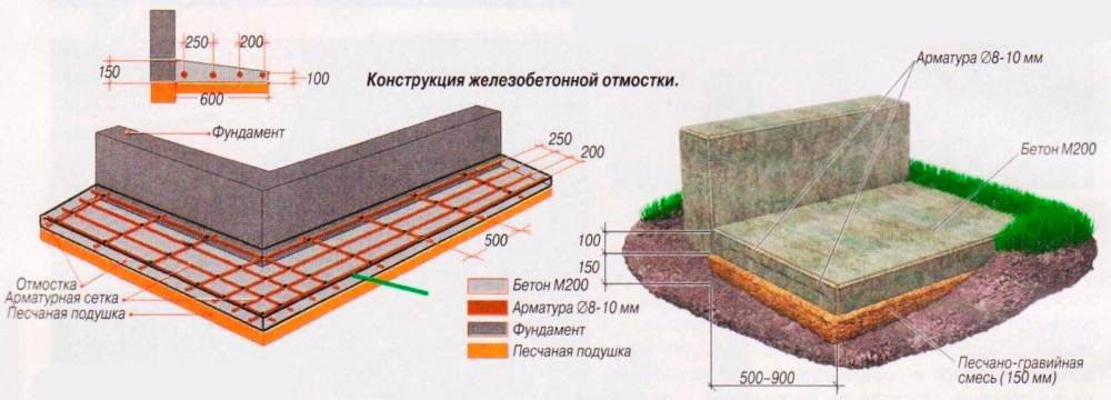Схематическое изображение отмостки у дома.