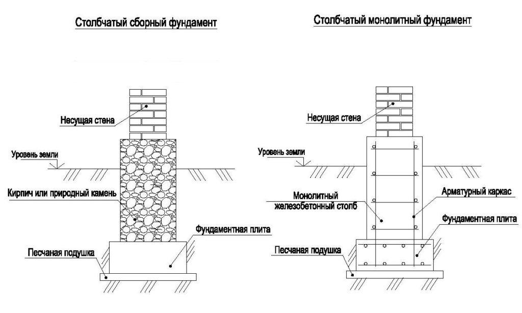 Столбчатая фундаментная конструкция схематично