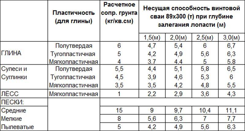 Таблица значение нагрузки, которую может вынести каждый тип грунта