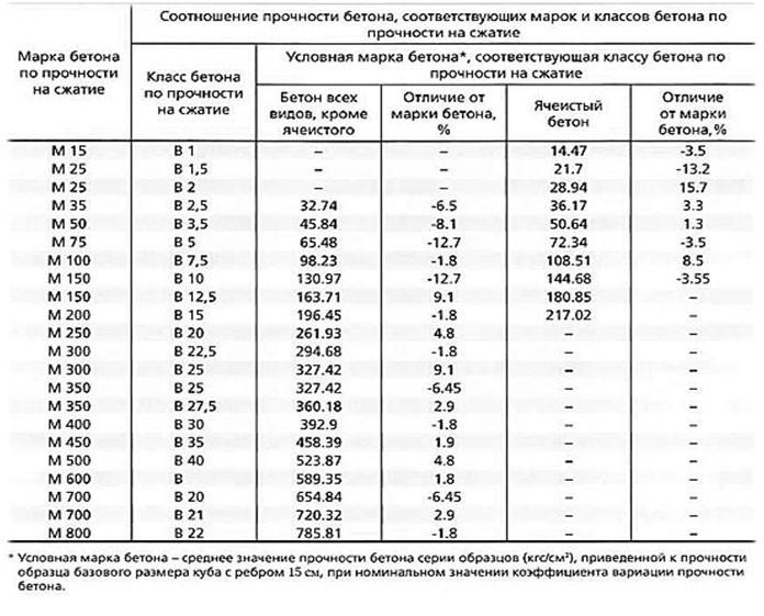 Таблица классификации марок бетона по его прочности на сжатие