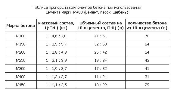 Таблица, в которой отражены пропорции каждого компонента для цемента М400. Состав: цемент со щебнем и песком.