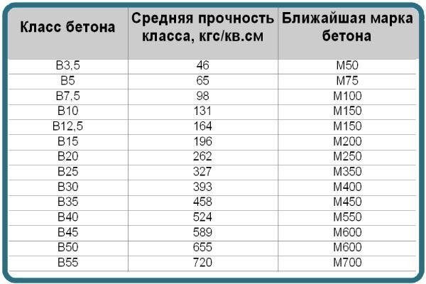 Таблица маркировки бетона по его классу