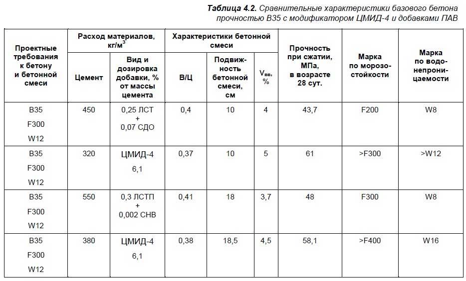 Приготовление бетона пропорции таблица