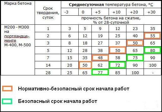 Таблица ниже демонстрирует, как скорость твердения зависит от температурных показателей: