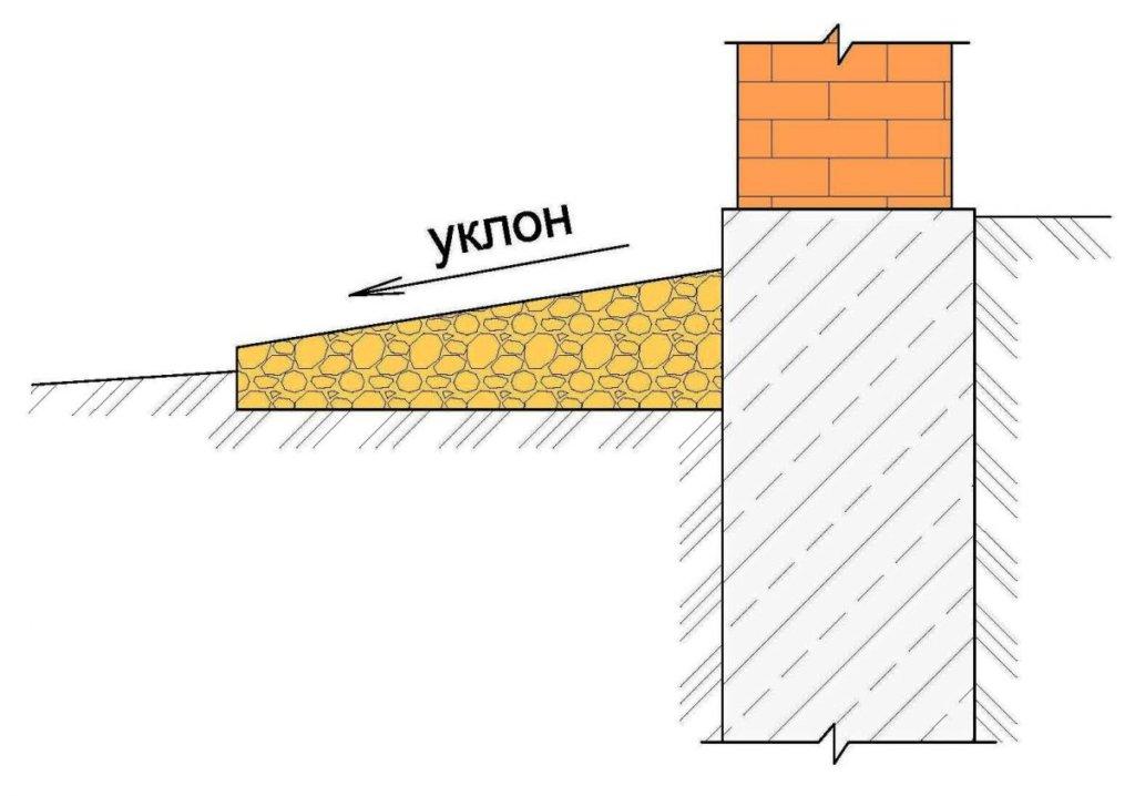 Уклон отмостки зависит от покрытия. Для отмостки из булыжников или щебня уклон от 5 до 10%. Ширина — 1 м. Из бетона и асфальта от 3 до 5%.