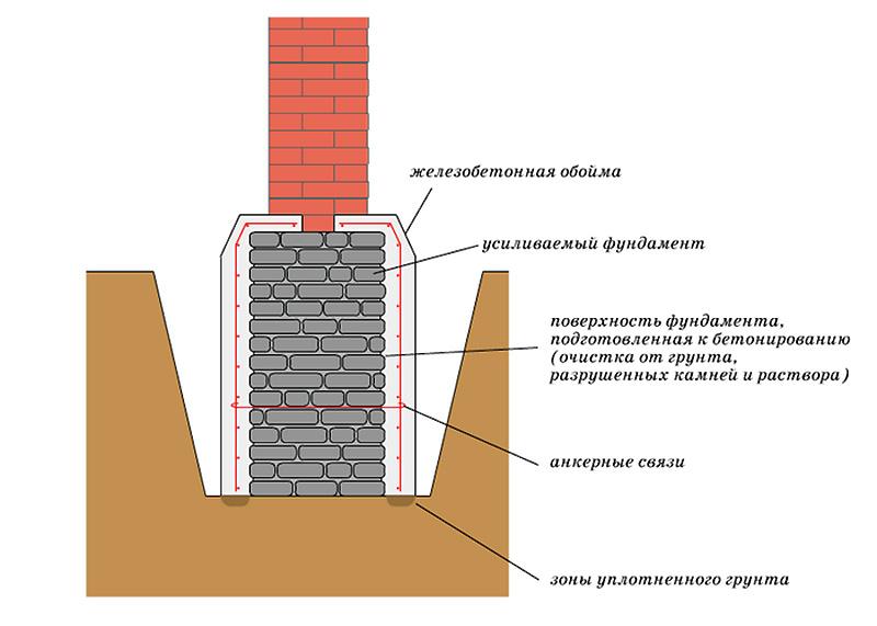 Усиление фундамента железобетонной плитой