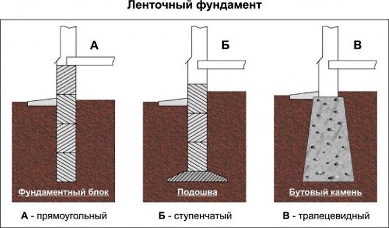 Формы ленточных фундаментов