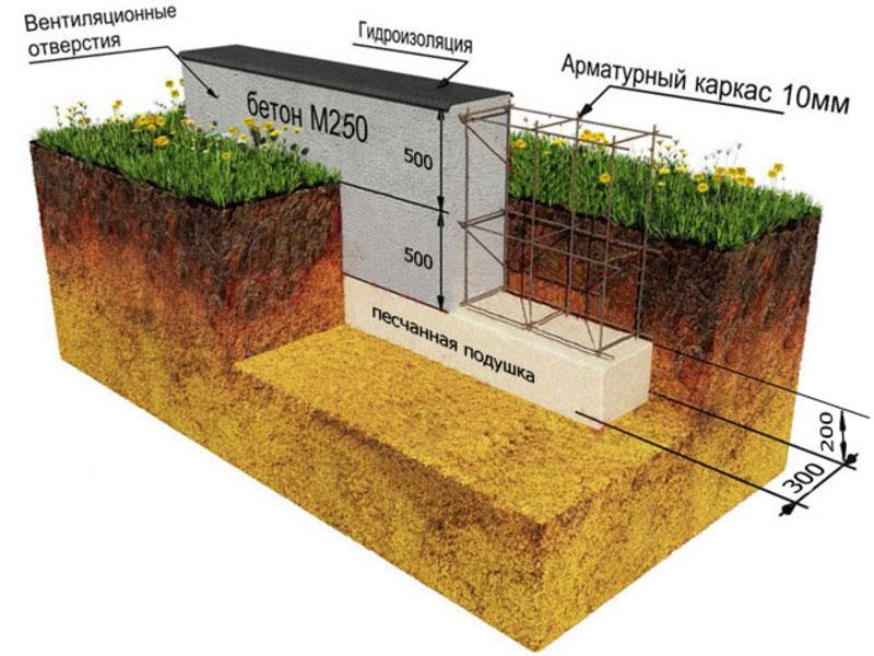 Обустройство бетонной ленты под фундамент
