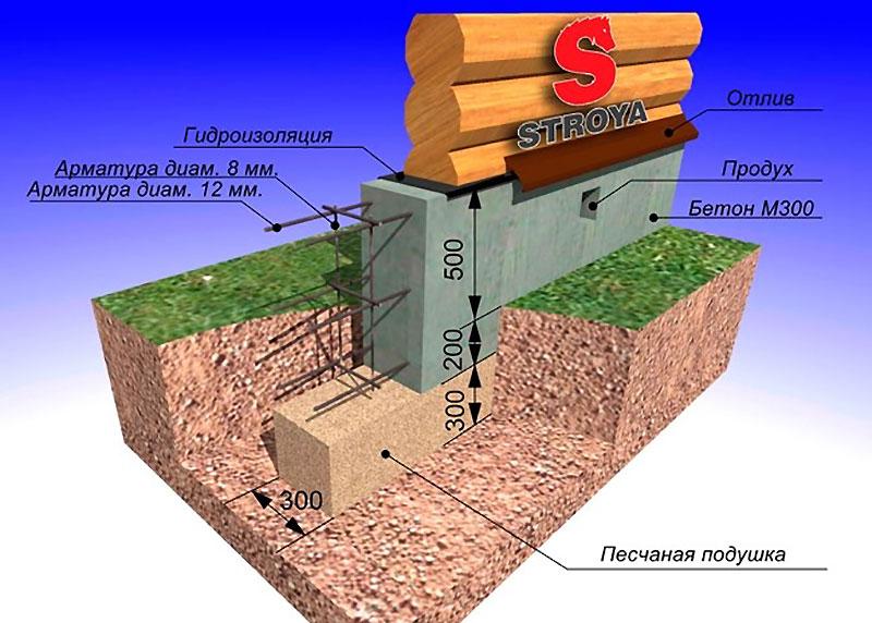 Армированная бетонная лента под деревянный дом