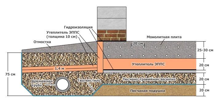 Плита фундамента и утеплитель на грунте