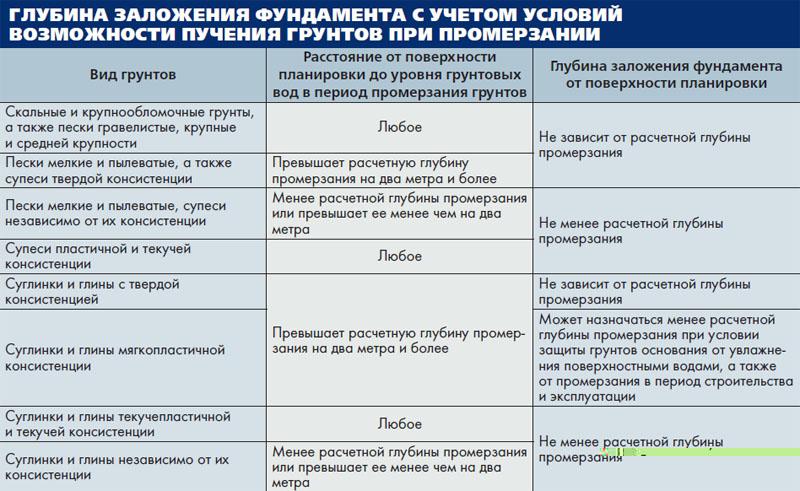 таблица пучения грунта