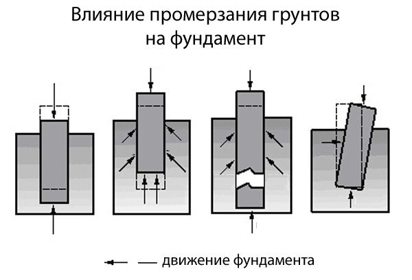 Влияния промерзания грунта на фундамент