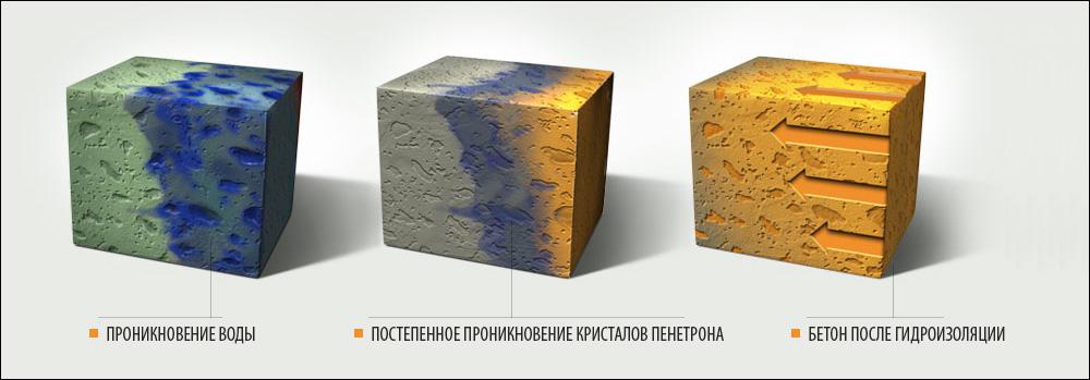 Пенетрон - проникающая гидроизоляция для абсолютной влагостойкости поверхности