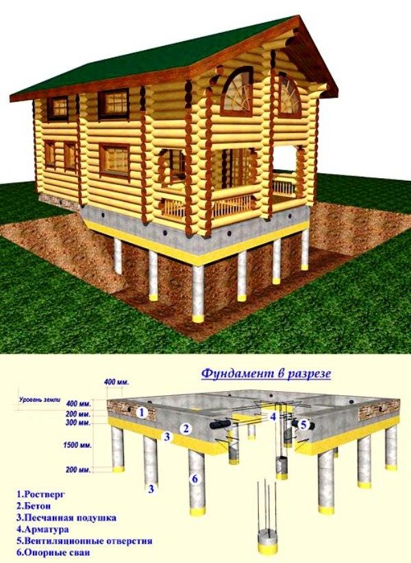 Схема свайно-ростверковой конструкции.