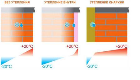 Утепление снаружи и изнутри: мокрая стена при внутреннем утеплении и сухая при наружном