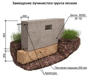 Схема замещения пучинистого грунта песком