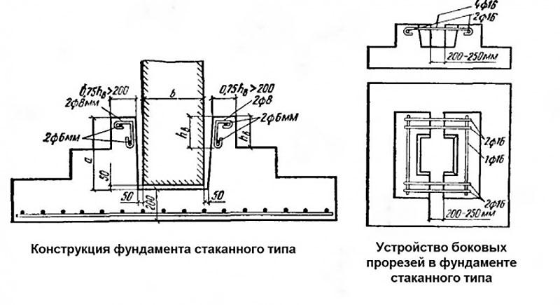 Конструкция стаканного фундамента