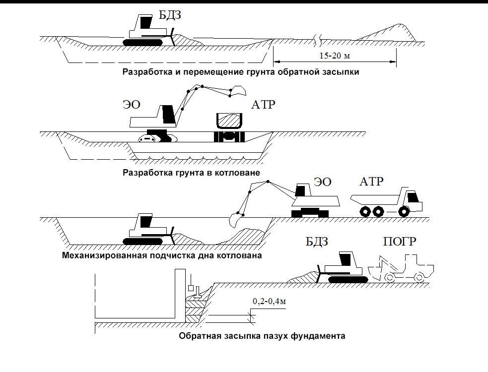 Схема, где показаны этапы засыпки грунта.