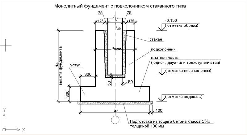 Монолитный стаканный фундамент