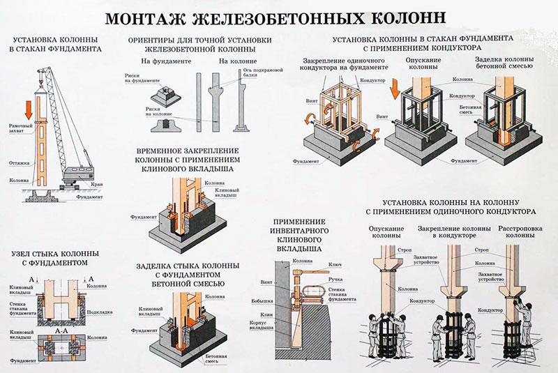 Монтаж колонн для стаканного фундамента