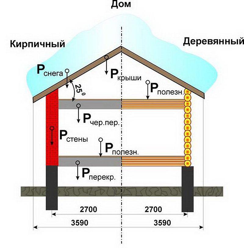 Расчет параметров дома