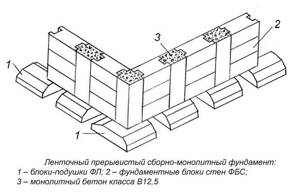 Схема соединения блоков в конструкции для обычных стен и колонн.