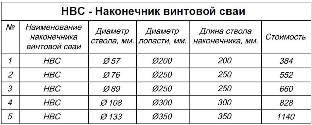 Таблица наконечников.