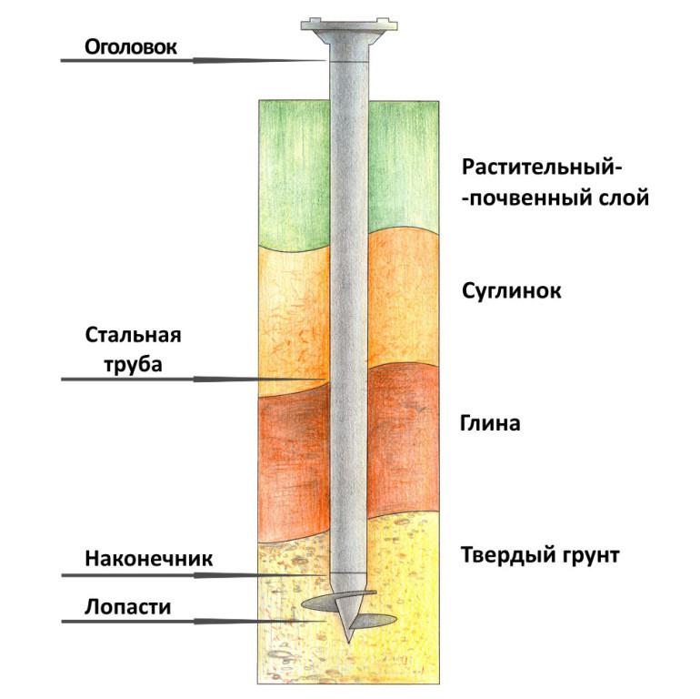 Схема правильной установки сваи