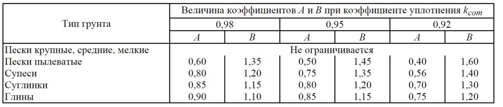 таблица грунтов