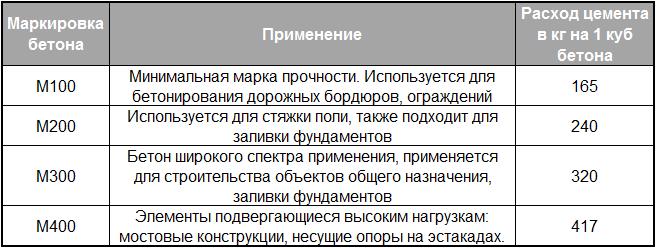 Таблица расхода цемента в зависимости от марки